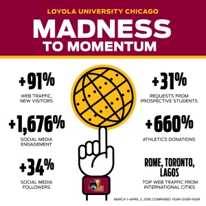 Loyola_Madness to Momentum Infographic
